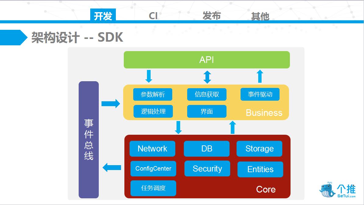 架构设计——SDK