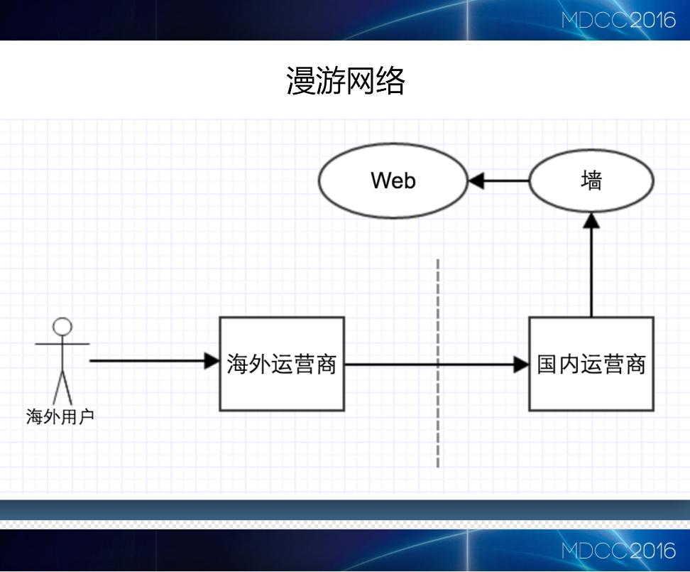 在国外访问网络的简单流程